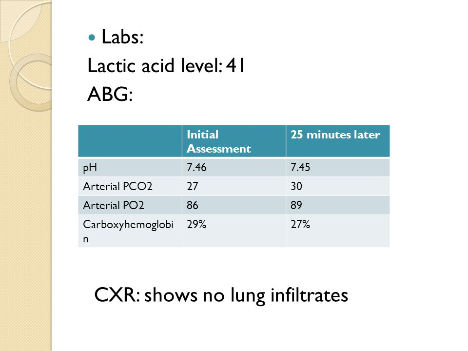 Labs: Lactic acid level: 41 ABG: Initial Assessment 25 minutes later pH7.467.45 Arterial PCO22730 Arterial PO28689 Carboxyhemoglobi n 29%27% CXR: shows no lung infiltrates