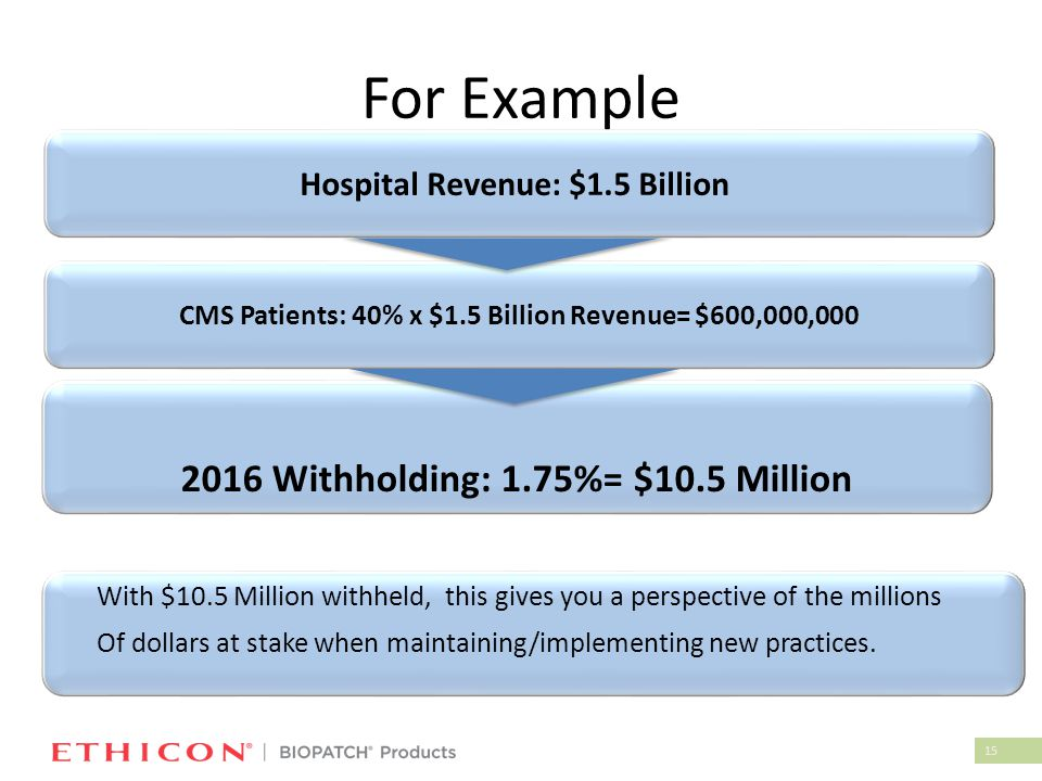 15 For Example CMS Patients: 40% x $1.5 Billion Revenue= $600,000,000 2016 Withholding: 1.75%= $10.5 Million Hospital Revenue: $1.5 Billion With $10.5 Million withheld, this gives you a perspective of the millions Of dollars at stake when maintaining/implementing new practices.