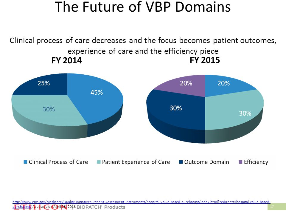 17 The Future of VBP Domains Clinical process of care decreases and the focus becomes patient outcomes, experience of care and the efficiency piece FY 2014 FY 2015 http://www.cms.gov/Medicare/Quality-Initiatives-Patient-Assessment-Instruments/hospital-value-based-purchasing/index.html redirect=/hospital-value-based- purchasing/http://www.cms.gov/Medicare/Quality-Initiatives-Patient-Assessment-Instruments/hospital-value-based-purchasing/index.html redirect=/hospital-value-based- purchasing/ Accessed on April 26, 2013