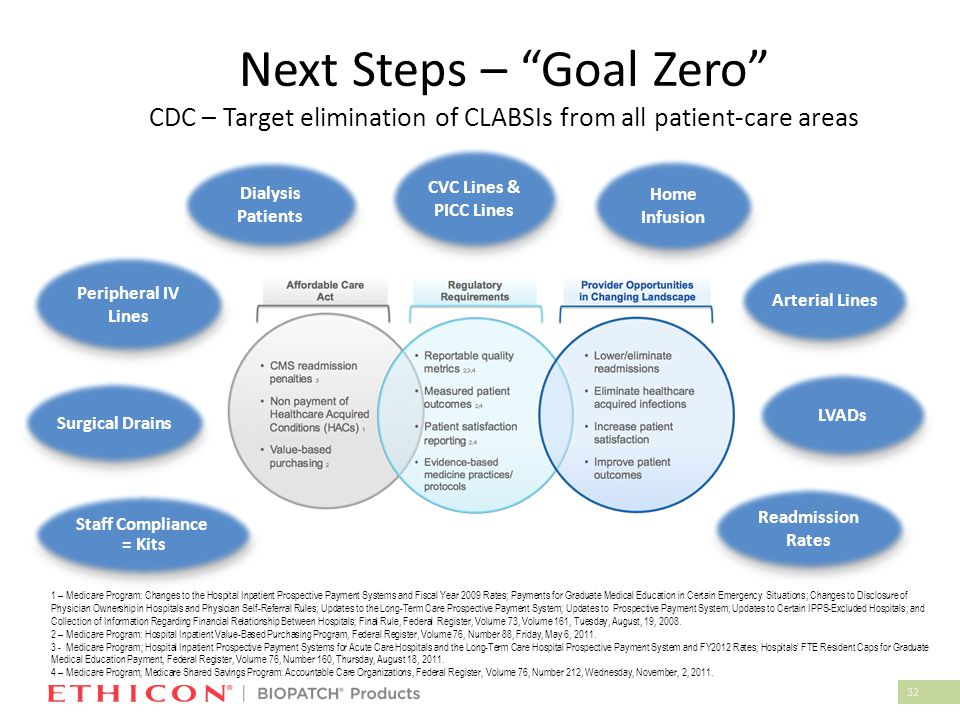 """32 Next Steps – """"Goal Zero"""" CDC – Target elimination of CLABSIs from all patient-care areas 1 – Medicare Program: Changes to the Hospital Inpatient Pr"""
