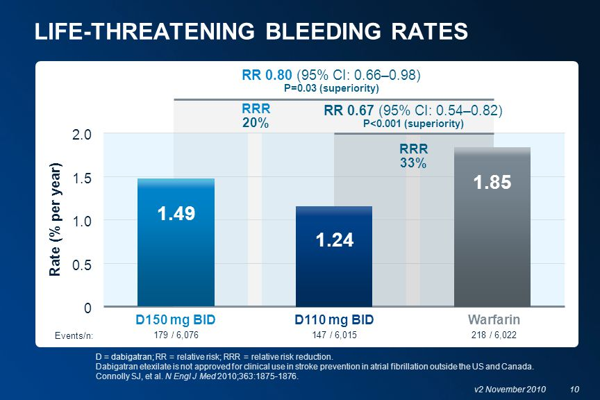 10 v2 November 2010 LIFE-THREATENING BLEEDING RATES 147 / 6,015179 / 6,076218 / 6,022 Rate (% per year) RR 0.80 (95% CI: 0.66–0.98) P=0.03 (superiorit