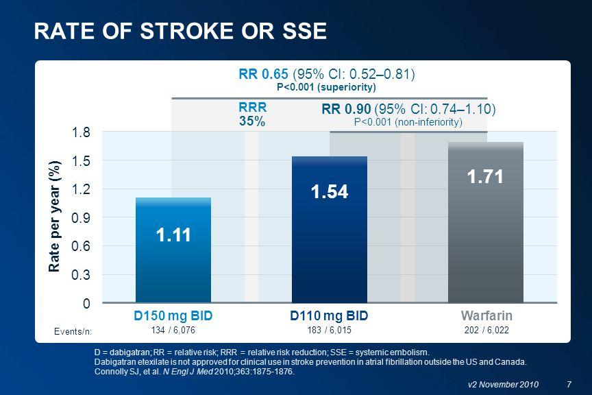8 v2 November 2010 Dabigatran 150 mg bid provided superior stroke prevention vs warfarin 1,2 1.