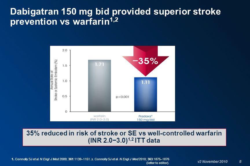 9 v2 November 2010 HAEMORRHAGIC STROKE 6,0156,0766,022 Number of pateitns with event D110 mg BIDD150 mg BIDWarfarin 0 10 20 30 40 50 RR 0.26 (95% CI: 0.14–0.49) P<0.001 (superiority) RRR 69% 14 0.12% 12 0.10% RRR 74% RR 0.31 (95% CI: 0.17–0.56) P<0.001 (superiority) 45 0.38% D = dabigatran; RR = relative risk; RRR = relative risk reduction.