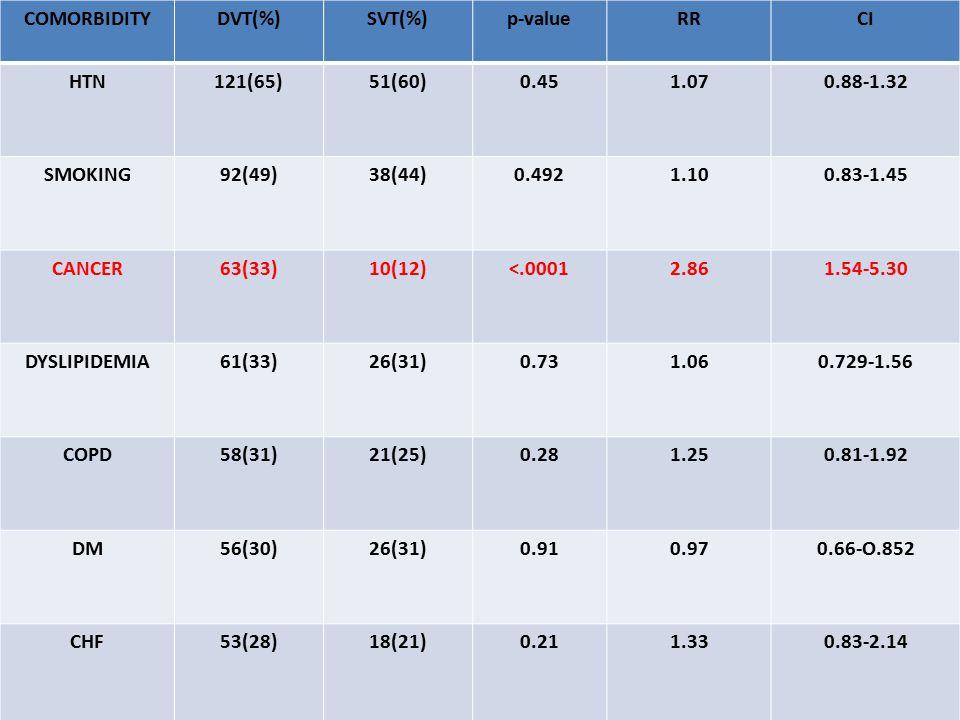 COMORBIDITYDVT(%)SVT(%)p-valueRRCI HTN121(65)51(60)0.451.070.88-1.32 SMOKING92(49)38(44)0.4921.100.83-1.45 CANCER63(33)10(12)<.00012.861.54-5.30 DYSLIPIDEMIA61(33)26(31)0.731.060.729-1.56 COPD58(31)21(25)0.281.250.81-1.92 DM56(30)26(31)0.910.970.66-O.852 CHF53(28)18(21)0.211.330.83-2.14