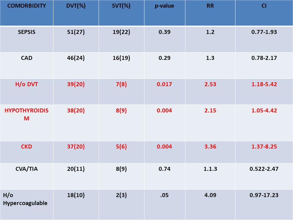 COMORBIDITYDVT(%)SVT(%)p-valueRRCI SEPSIS51(27)19(22)0.391.20.77-1.93 CAD46(24)16(19)0.291.30.78-2.17 H/o DVT39(20)7(8)0.0172.531.18-5.42 HYPOTHYROIDIS M 38(20)8(9)0.0042.151.05-4.42 CKD37(20)5(6)0.0043.361.37-8.25 CVA/TIA20(11)8(9)0.741.1.30.522-2.47 H/o Hypercoagulable 18(10)2(3).054.090.97-17.23