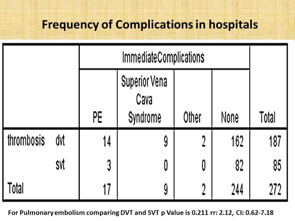Frequency of Complications in hospitals For Pulmonary embolism comparing DVT and SVT p Value is 0.211 rr: 2.12, CI: 0.62-7.18