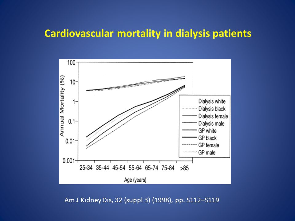 Am J Kidney Dis, 32 (suppl 3) (1998), pp. S112–S119 Cardiovascular mortality in dialysis patients