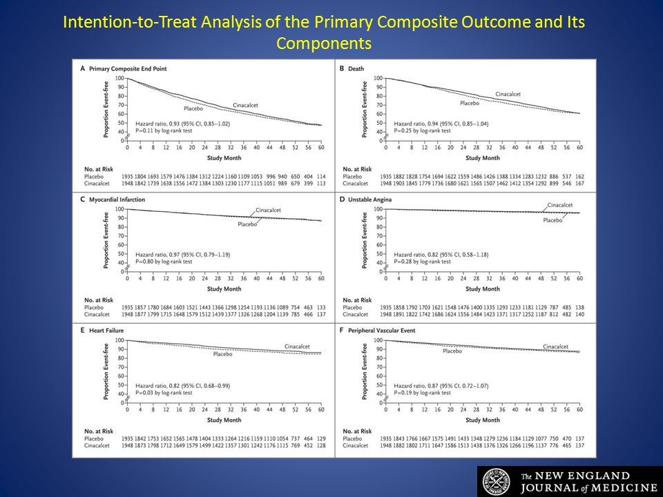 Intention-to-Treat Analysis of the Primary Composite Outcome and Its Components The EVOLVE Trial Investigators. N Engl J Med 2012;367:2482-2494