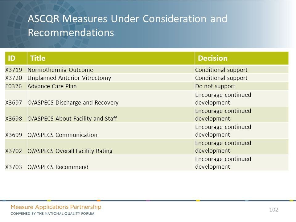 ASCQR Measures Under Consideration and Recommendations IDTitleDecision X3719Normothermia OutcomeConditional support X3720Unplanned Anterior VitrectomyConditional support E0326Advance Care PlanDo not support X3697O/ASPECS Discharge and Recovery Encourage continued development X3698O/ASPECS About Facility and Staff Encourage continued development X3699O/ASPECS Communication Encourage continued development X3702O/ASPECS Overall Facility Rating Encourage continued development X3703O/ASPECS Recommend Encourage continued development 102