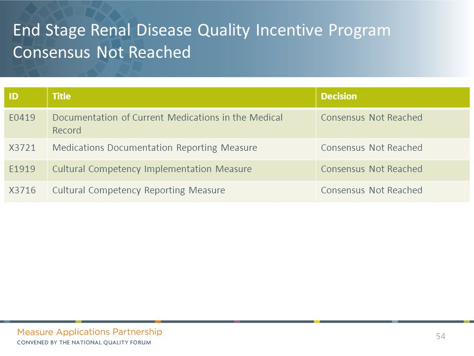 End Stage Renal Disease Quality Incentive Program Consensus Not Reached IDTitleDecision E0419Documentation of Current Medications in the Medical Record Consensus Not Reached X3721Medications Documentation Reporting MeasureConsensus Not Reached E1919Cultural Competency Implementation MeasureConsensus Not Reached X3716Cultural Competency Reporting MeasureConsensus Not Reached 54