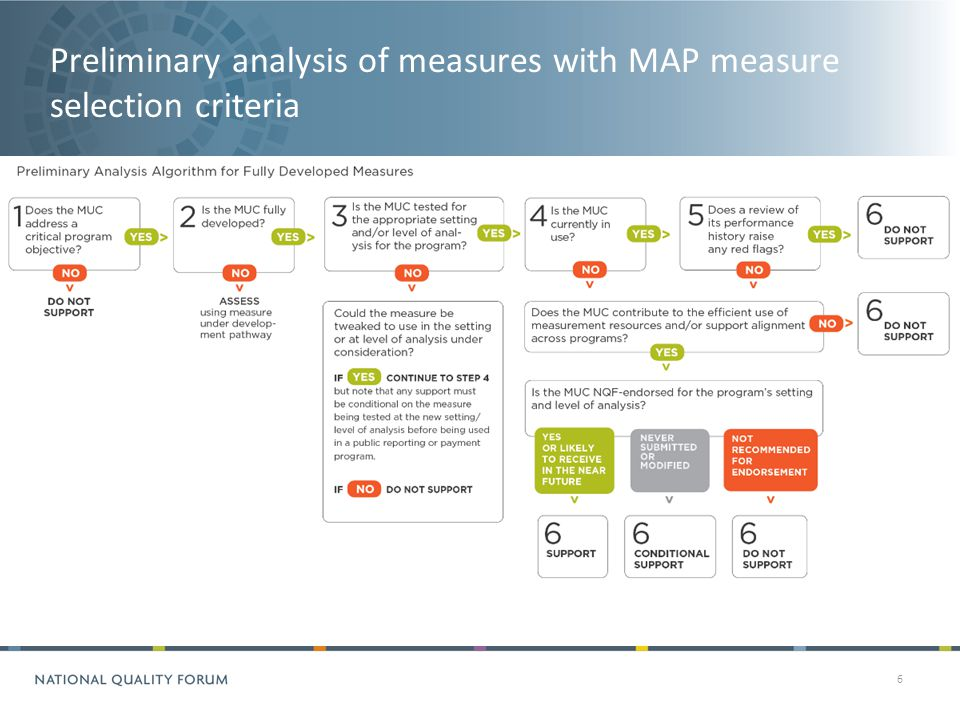 Preliminary analysis of measures with MAP measure selection criteria 6