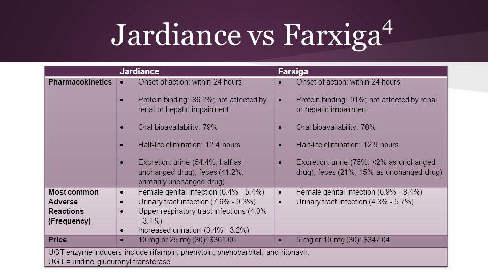 Jardiance vs Farxiga 4