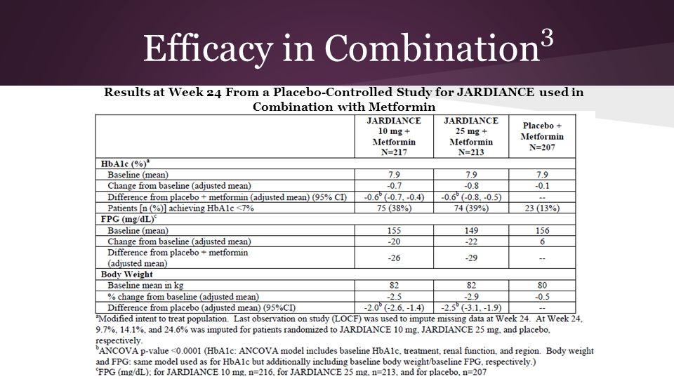 Efficacy in Combination 3 Results at Week 24 From a Placebo-Controlled Study for JARDIANCE used in Combination with Metformin
