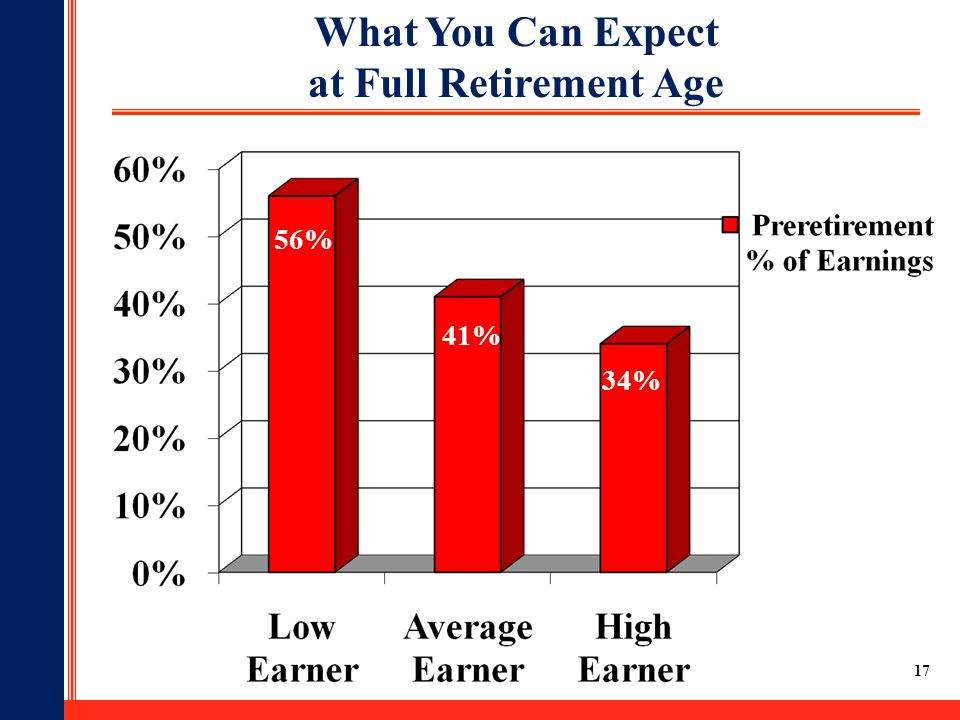17 What You Can Expect at Full Retirement Age 56% 41% 34%