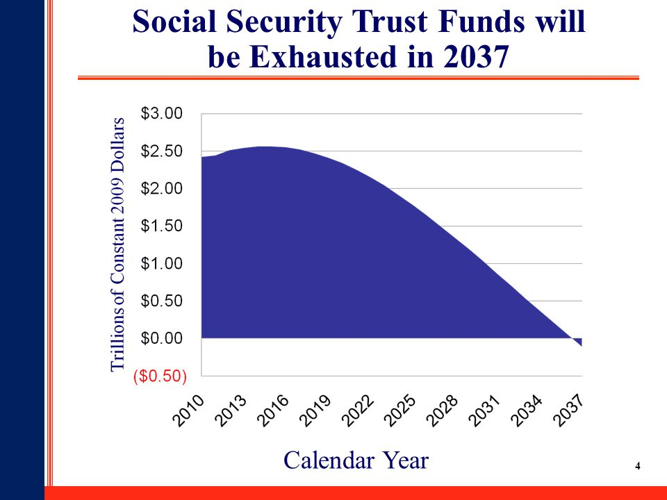 4 Social Security Trust Funds will be Exhausted in 2037 At exhaustion in 2037, only about 76% of benefits could be paid.