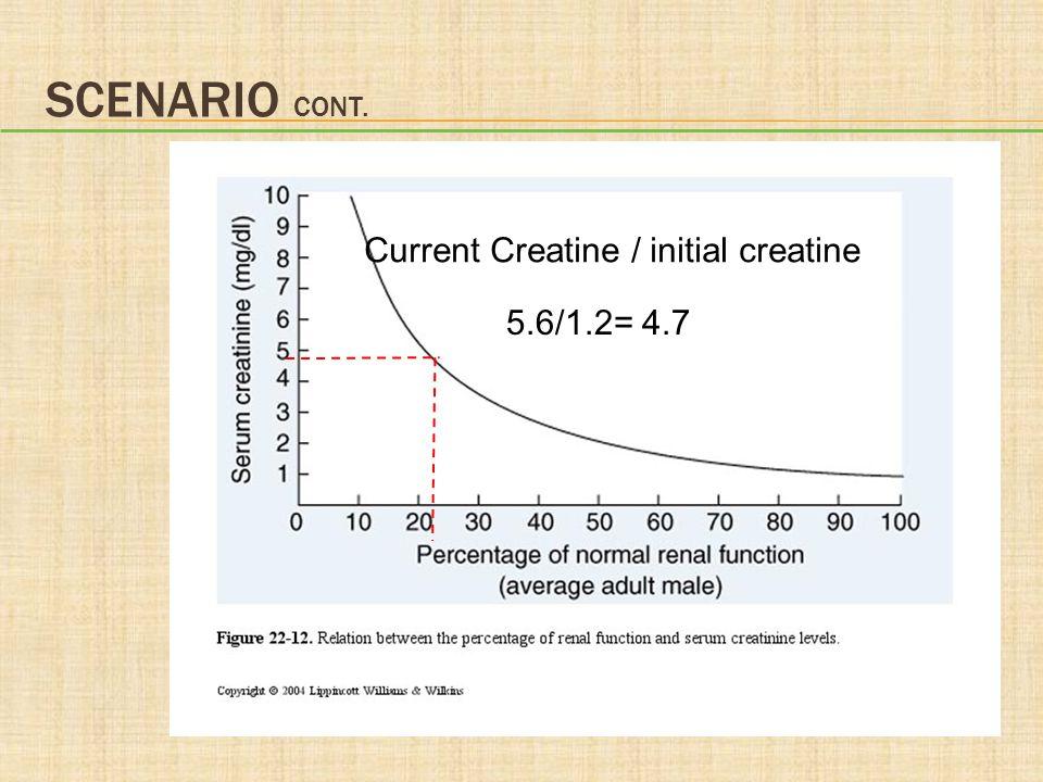 SCENARIO CONT. 5.6/1.2= 4.7 Current Creatine / initial creatine