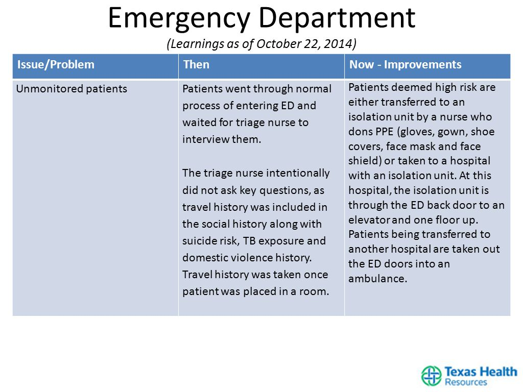 Issue/ProblemThenNow - Improvements Unmonitored patientsPatients went through normal process of entering ED and waited for triage nurse to interview them.