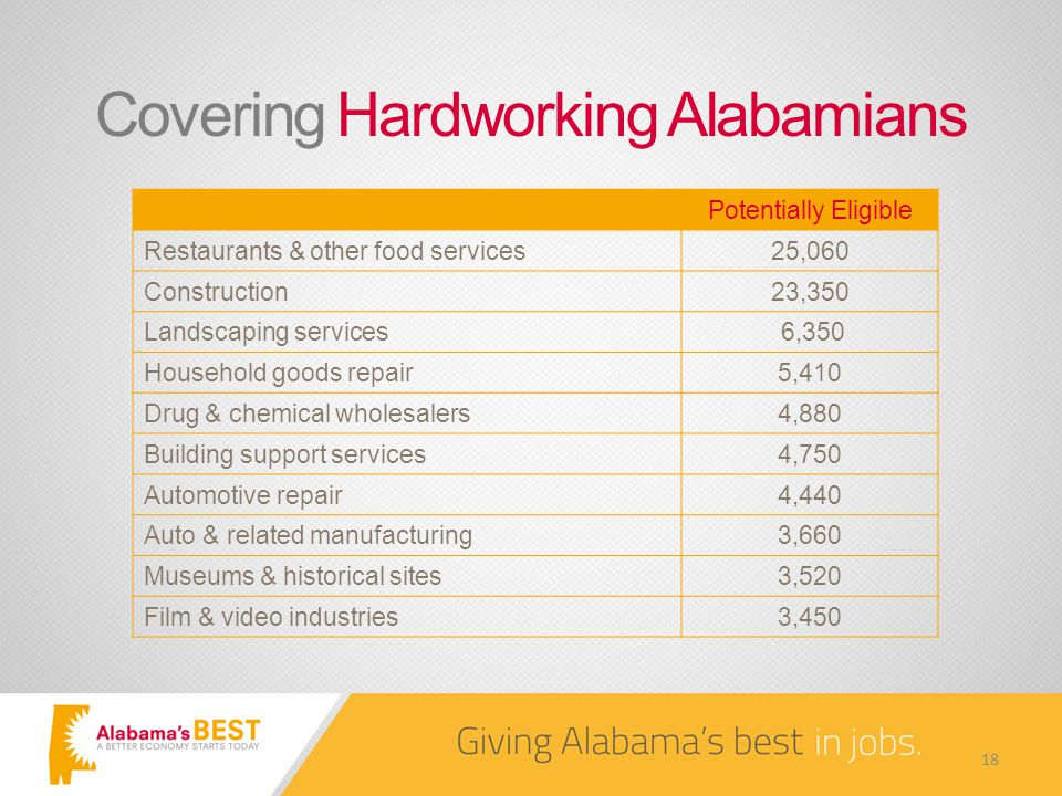 Covering Hardworking Alabamians Potentially Eligible Restaurants & other food services25,060 Construction23,350 Landscaping services 6,350 Household goods repair5,410 Drug & chemical wholesalers4,880 Building support services4,750 Automotive repair4,440 Auto & related manufacturing3,660 Museums & historical sites3,520 Film & video industries3,450 18