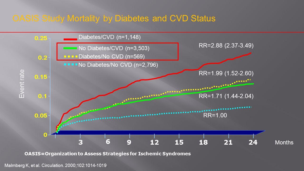 Event rate Months 6 9153182112 RR=2.88 (2.37-3.49) 24 RR=1.99 (1.52-2.60) RR=1.71 (1.44-2.04) RR=1.00 Diabetes/CVD (n=1,148) No Diabetes/CVD (n=3,503)