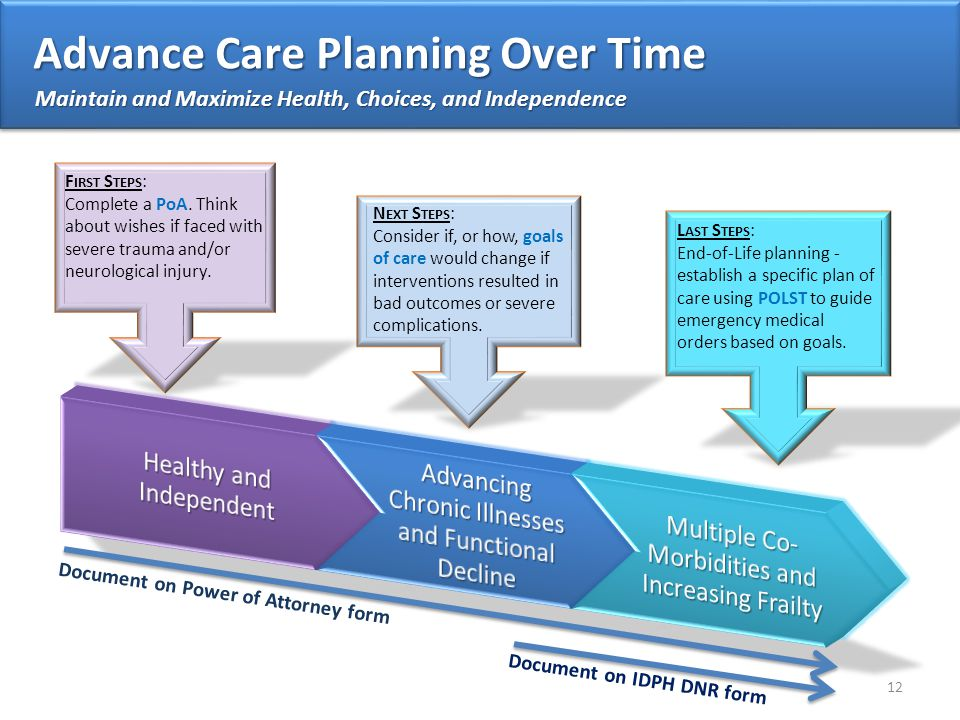 Advance Care Planning Over Time F IRST S TEPS : Complete a PoA.