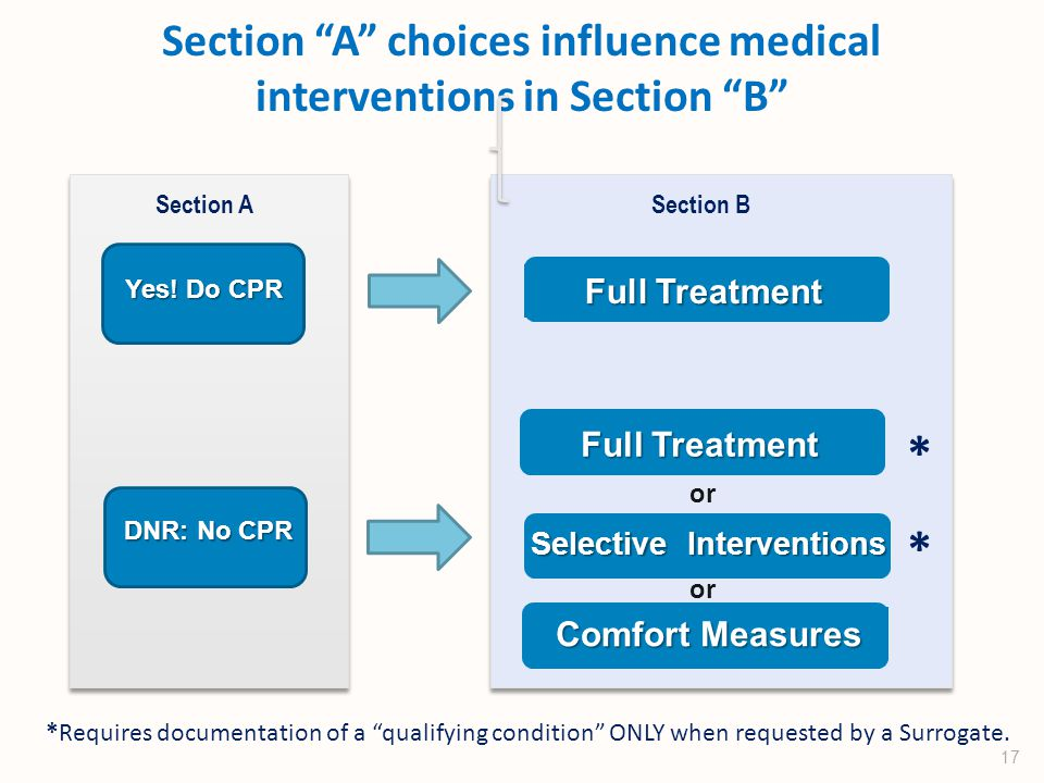 Section A choices influence medical interventions in Section B Yes.