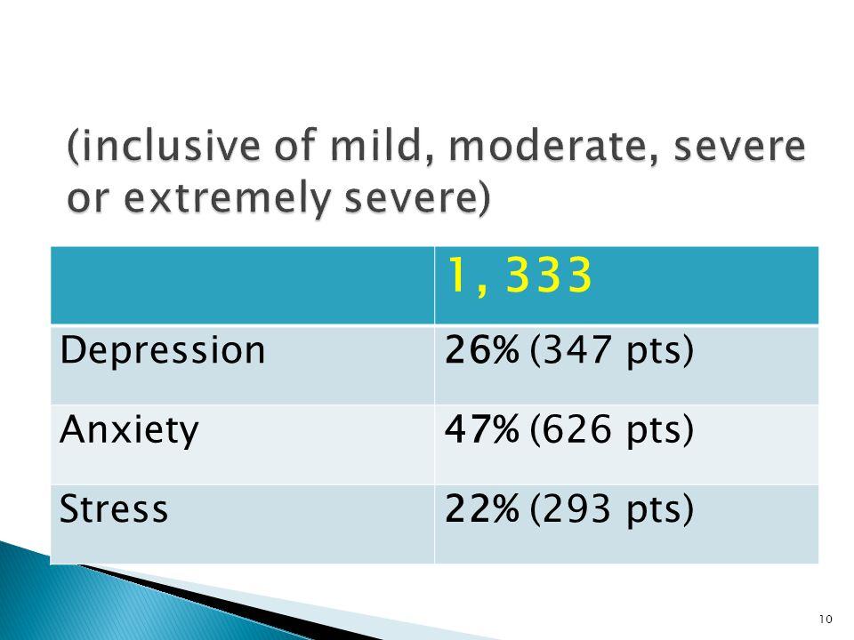 1, 333 Depression26% (347 pts) Anxiety47% (626 pts) Stress22% (293 pts) 10