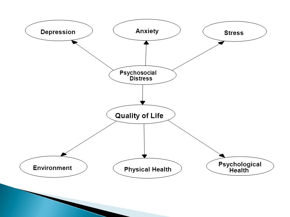 Depression Anxiety Stress Psychosocial Distress Quality of Life Environment Physical Health Psychological Health