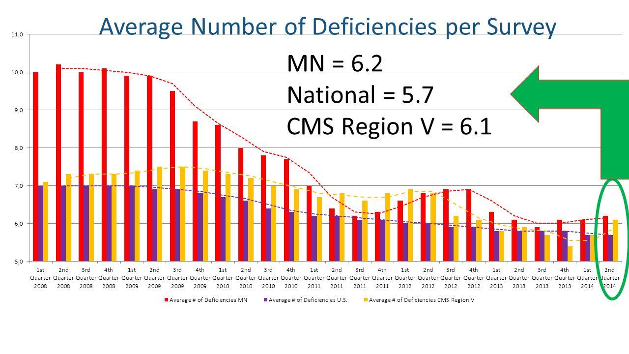 Average Number of Deficiencies per Survey