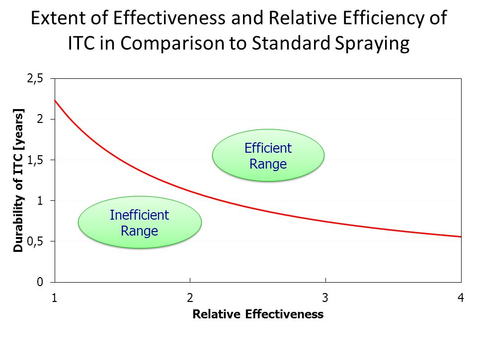 Extent of Effectiveness and Relative Efficiency of ITC in Comparison to Standard Spraying