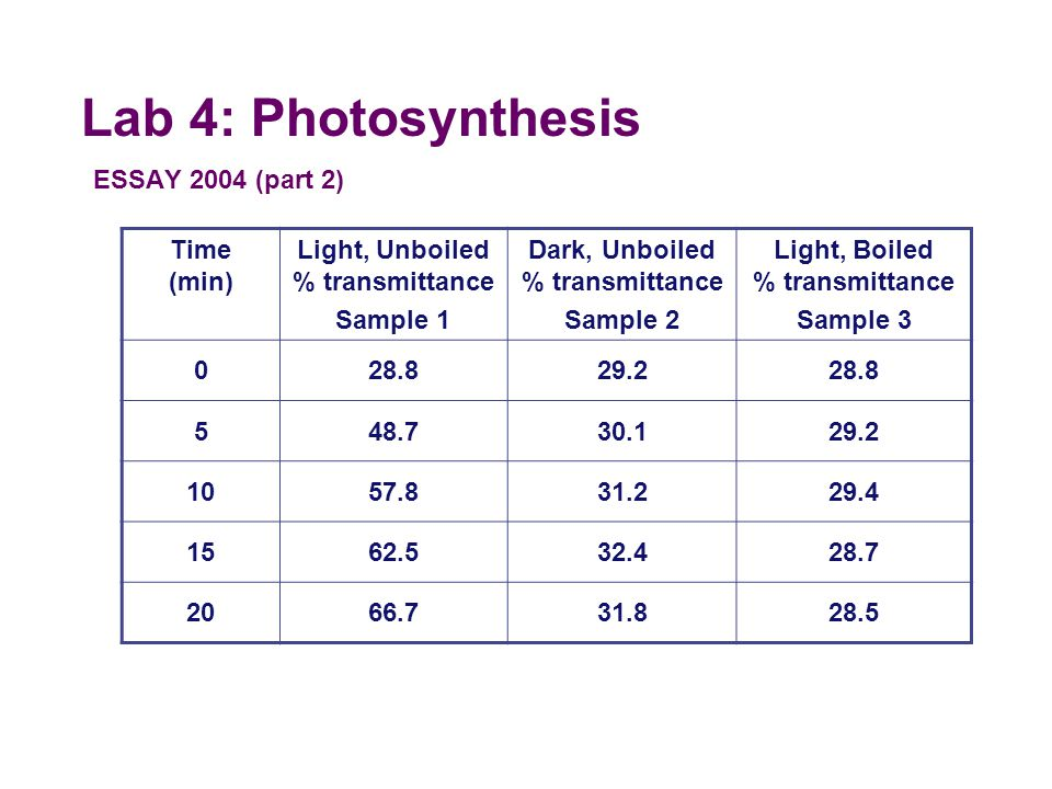 Lab 5: Photosynthesis A controlled experiment was conducted to analyze the effects of darkness and boiling on the photosynthetic rate of incubated chl
