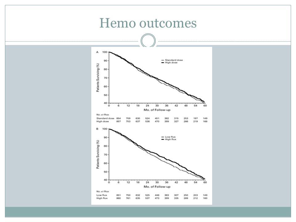 Hemo outcomes