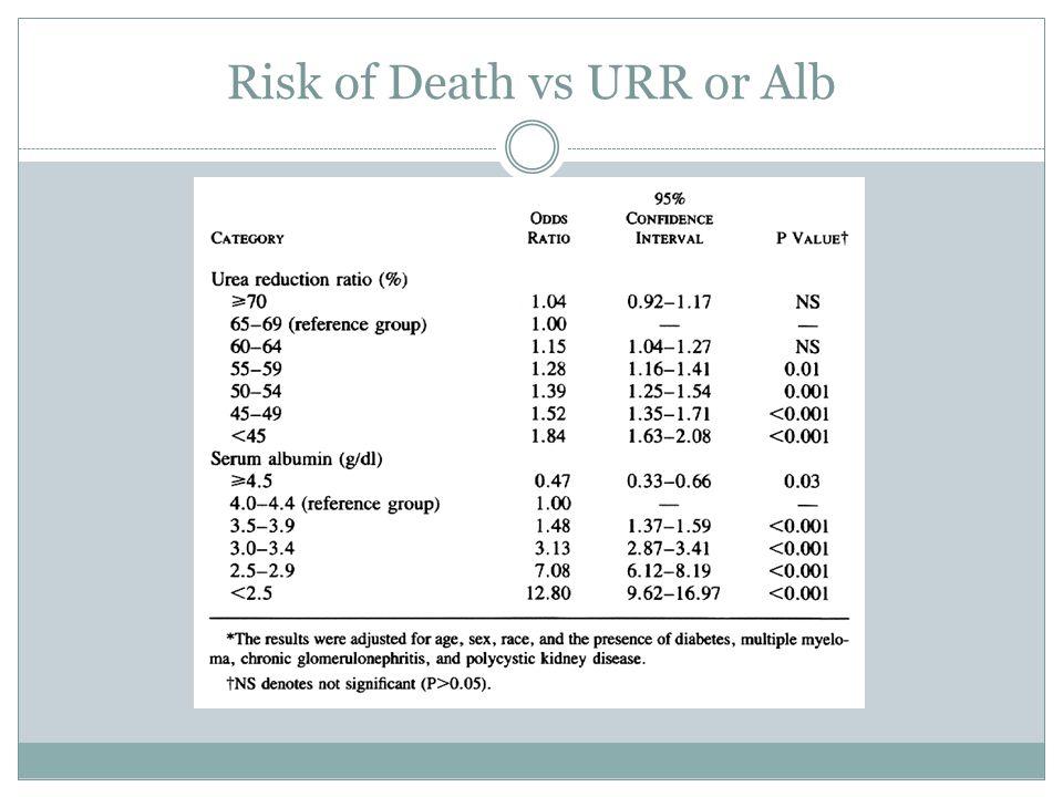 Risk of Death vs URR or Alb