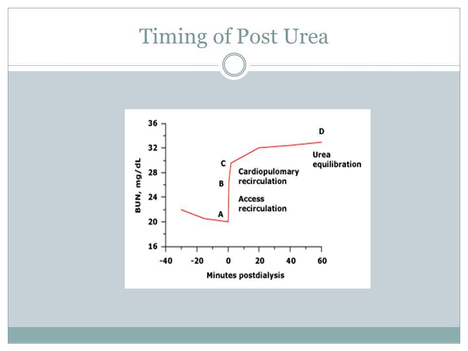 Timing of Post Urea