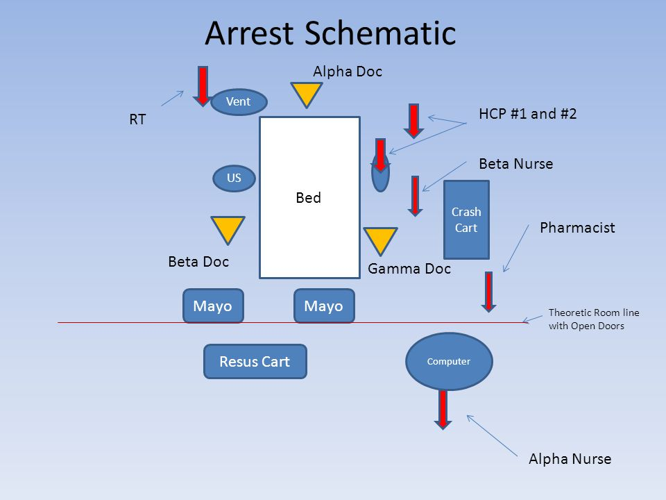 Bed US Crash Cart Beta Nurse RT HCP #1 and #2 Computer Theoretic Room line with Open Doors Alpha Nurse Resus Cart Mayo Alpha Doc Beta Doc Arrest Schematic Gamma Doc Vent Pharmacist