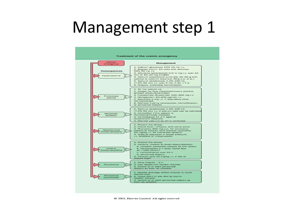 Management step 1