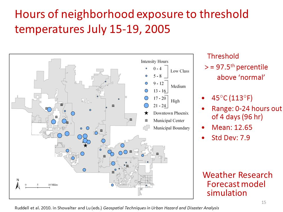 Threshold > = 97.5 th percentile above 'normal' 45°C (113°F) Range: 0-24 hours out of 4 days (96 hr) Mean: 12.65 Std Dev: 7.9 Hours of neighborhood exposure to threshold temperatures July 15-19, 2005 Ruddell et al.