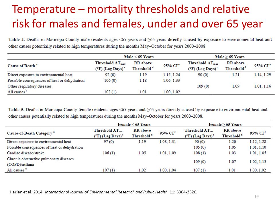 Harlan et al. 2014.
