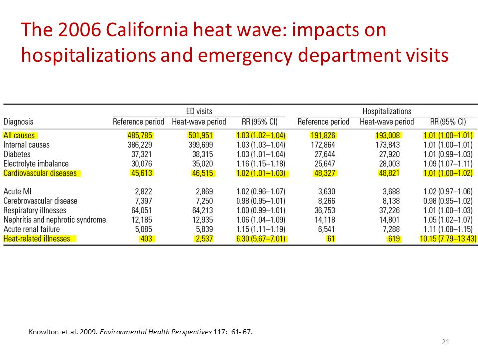 The 2006 California heat wave: impacts on hospitalizations and emergency department visits Knowlton et al.