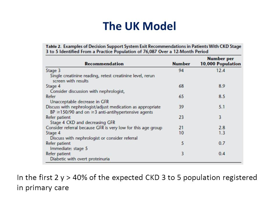 The UK Model In the first 2 y > 40% of the expected CKD 3 to 5 population registered in primary care