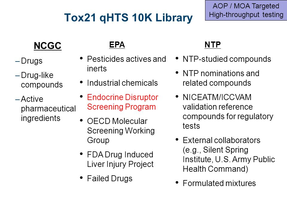 Tox21 qHTS 10K Library NCGC –Drugs –Drug-like compounds –Active pharmaceutical ingredients EPA Pesticides actives and inerts Industrial chemicals Endocrine Disruptor Screening Program OECD Molecular Screening Working Group FDA Drug Induced Liver Injury Project Failed Drugs NTP NTP-studied compounds NTP nominations and related compounds NICEATM/ICCVAM validation reference compounds for regulatory tests External collaborators (e.g., Silent Spring Institute, U.S.