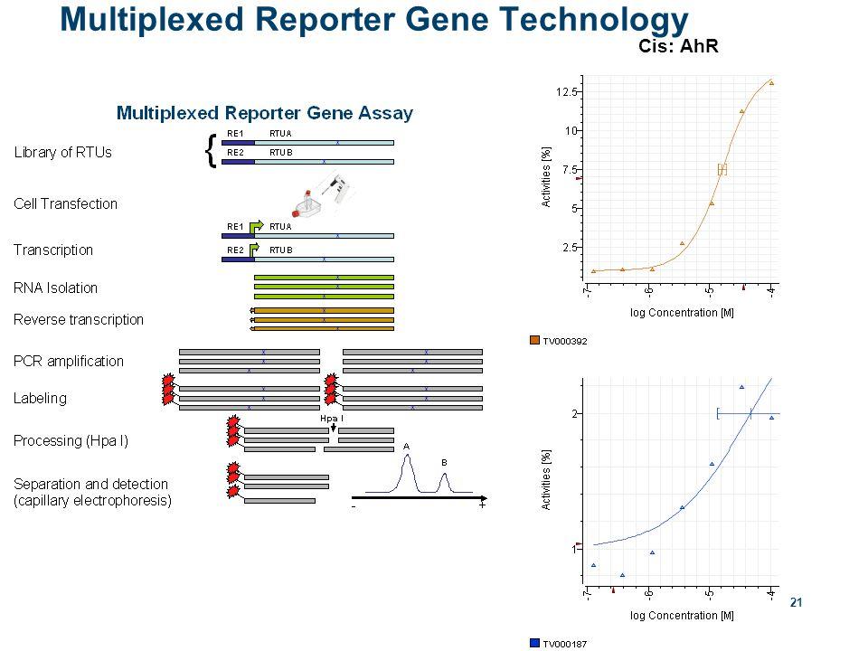 21 Multiplexed Reporter Gene Technology Cis: AhR