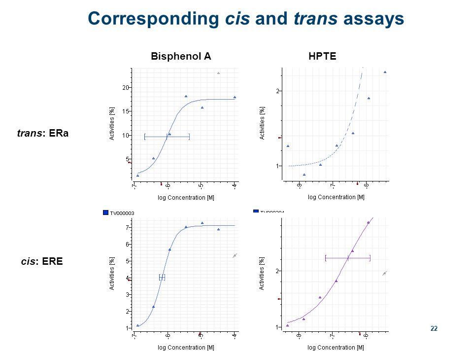 22 trans: ERa cis: ERE Bisphenol AHPTE Corresponding cis and trans assays