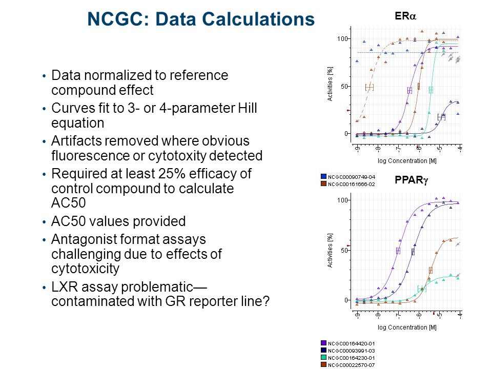 30 NCGC: Data Calculations Data normalized to reference compound effect Curves fit to 3- or 4-parameter Hill equation Artifacts removed where obvious fluorescence or cytotoxity detected Required at least 25% efficacy of control compound to calculate AC50 AC50 values provided Antagonist format assays challenging due to effects of cytotoxicity LXR assay problematic— contaminated with GR reporter line.