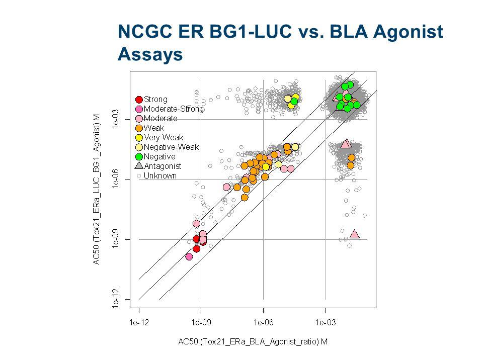 NCGC ER BG1-LUC vs. BLA Agonist Assays