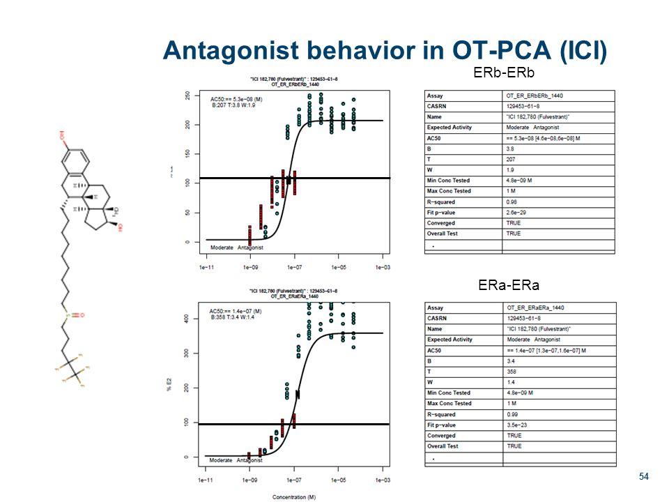Antagonist behavior in OT-PCA (ICI) 54 ERb-ERb ERa-ERa