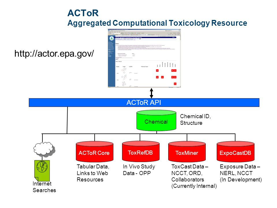82 ACToR Aggregated Computational Toxicology Resource Tabular Data, Links to Web Resources Chemical ID, Structure Chemical Internet Searches ACToR API ToxRefDB http://actor.epa.gov/ ToxMiner ExpoCastDB In Vivo Study Data - OPP ToxCast Data – NCCT, ORD, Collaborators (Currently Internal) Exposure Data – NERL, NCCT (In Development) ACToR Core