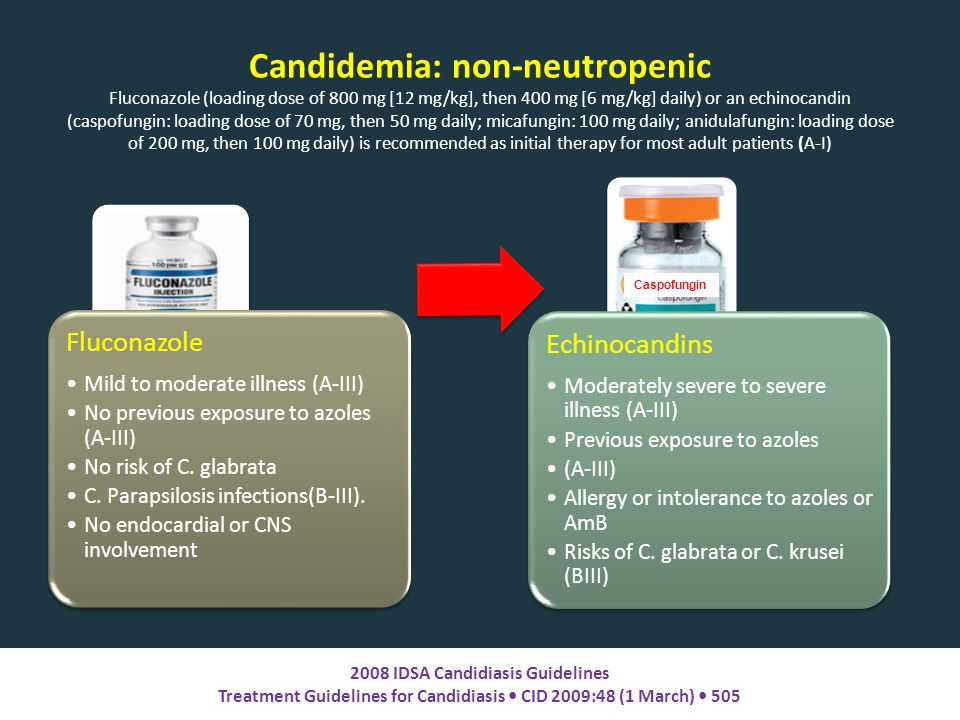 Candidemia: non-neutropenic Fluconazole (loading dose of 800 mg [12 mg/kg], then 400 mg [6 mg/kg] daily) or an echinocandin (caspofungin: loading dose of 70 mg, then 50 mg daily; micafungin: 100 mg daily; anidulafungin: loading dose of 200 mg, then 100 mg daily) is recommended as initial therapy for most adult patients (A-I) Fluconazole Mild to moderate illness (A-III) No previous exposure to azoles (A-III) No risk of C.