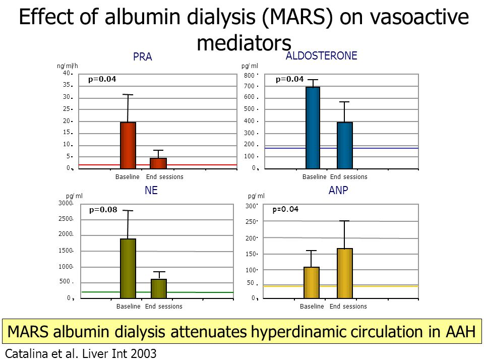 Effect of albumin dialysis (MARS) on vasoactive mediators Catalina et al.