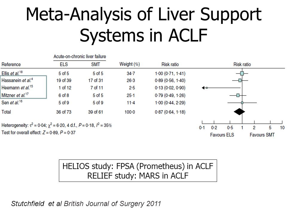 HELIOS study: FPSA (Prometheus) in ACLF RELIEF study: MARS in ACLF Meta-Analysis of Liver Support Systems in ACLF Stutchfield et al British Journal of Surgery 2011