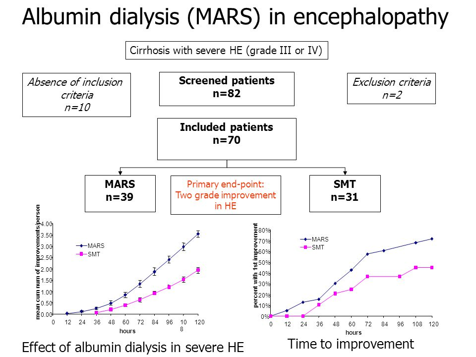 Screened patients n=82 Included patients n=70 MARS n=39 Albumin dialysis (MARS) in encephalopathy Absence of inclusion criteria n=10 Exclusion criteria n=2 Cirrhosis with severe HE (grade III or IV) SMT n=31 Primary end-point: Two grade improvement in HE 0.00 0.50 1.00 1.50 2.00 2.50 3.00 3.50 4.00 0122436486072849610 8 120 hours mean cum num of improvements/person MARS SMT 0% 10% 20% 30% 40% 50% 60% 70% 80% 01224364860728496108120 hours percent with 1st improvement MARS SMT Effect of albumin dialysis in severe HE Time to improvement